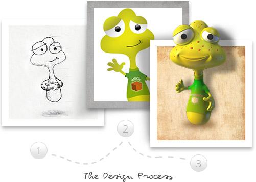 3d-design-process