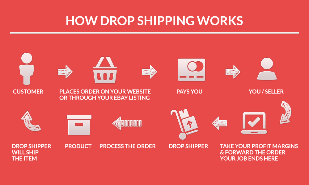 Drop shipping (supplier feed) what it is and how it works!